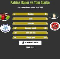 Patrick Bauer vs Tom Clarke h2h player stats