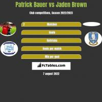 Patrick Bauer vs Jaden Brown h2h player stats