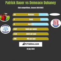 Patrick Bauer vs Demeaco Duhaney h2h player stats
