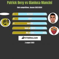 Patrick Berg vs Gianluca Mancini h2h player stats