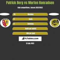 Patrick Berg vs Morten Konradsen h2h player stats
