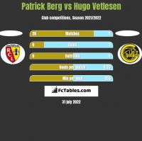 Patrick Berg vs Hugo Vetlesen h2h player stats