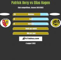 Patrick Berg vs Elias Hagen h2h player stats