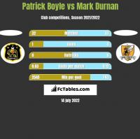 Patrick Boyle vs Mark Durnan h2h player stats