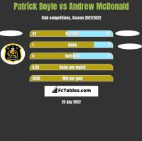 Patrick Boyle vs Andrew McDonald h2h player stats