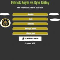 Patrick Boyle vs Kyle Bailey h2h player stats