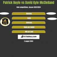 Patrick Boyle vs David Kyle McClelland h2h player stats