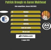 Patrick Brough vs Aaron Muirhead h2h player stats