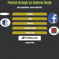 Patrick Brough vs Andrew Boyle h2h player stats