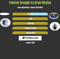 Patrick Brough vs Brad McKay h2h player stats