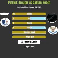 Patrick Brough vs Callum Booth h2h player stats
