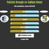 Patrick Brough vs Callum Howe h2h player stats