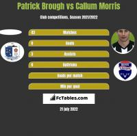 Patrick Brough vs Callum Morris h2h player stats