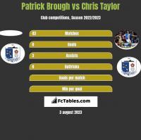 Patrick Brough vs Chris Taylor h2h player stats