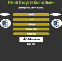 Patrick Brough vs Connor Brown h2h player stats
