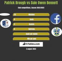 Patrick Brough vs Dale Owen Bennett h2h player stats