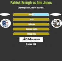 Patrick Brough vs Dan Jones h2h player stats