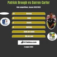 Patrick Brough vs Darren Carter h2h player stats