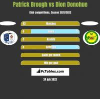 Patrick Brough vs Dion Donohue h2h player stats