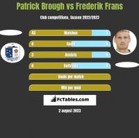 Patrick Brough vs Frederik Frans h2h player stats