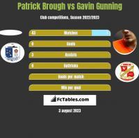 Patrick Brough vs Gavin Gunning h2h player stats