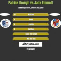 Patrick Brough vs Jack Emmett h2h player stats