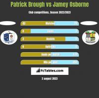 Patrick Brough vs Jamey Osborne h2h player stats