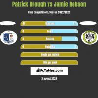 Patrick Brough vs Jamie Robson h2h player stats