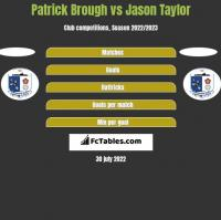 Patrick Brough vs Jason Taylor h2h player stats