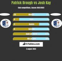 Patrick Brough vs Josh Kay h2h player stats