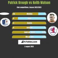 Patrick Brough vs Keith Watson h2h player stats