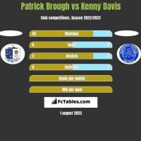 Patrick Brough vs Kenny Davis h2h player stats