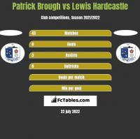 Patrick Brough vs Lewis Hardcastle h2h player stats