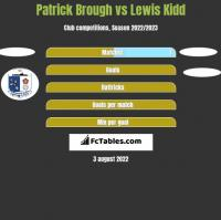 Patrick Brough vs Lewis Kidd h2h player stats