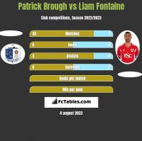 Patrick Brough vs Liam Fontaine h2h player stats