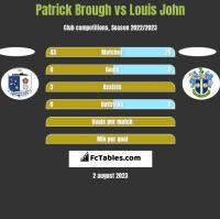 Patrick Brough vs Louis John h2h player stats