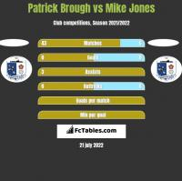 Patrick Brough vs Mike Jones h2h player stats