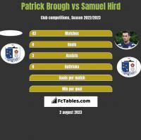 Patrick Brough vs Samuel Hird h2h player stats