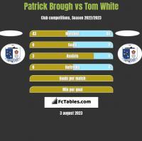 Patrick Brough vs Tom White h2h player stats
