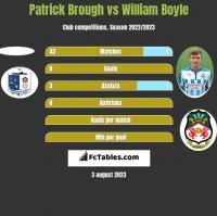 Patrick Brough vs William Boyle h2h player stats