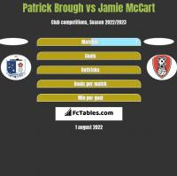 Patrick Brough vs Jamie McCart h2h player stats
