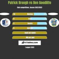 Patrick Brough vs Ben Goodliffe h2h player stats