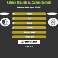 Patrick Brough vs Callum Semple h2h player stats