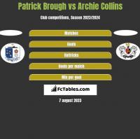 Patrick Brough vs Archie Collins h2h player stats