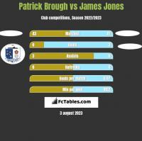Patrick Brough vs James Jones h2h player stats