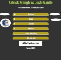 Patrick Brough vs Josh Granite h2h player stats