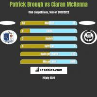 Patrick Brough vs Ciaran McKenna h2h player stats