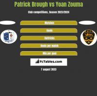 Patrick Brough vs Yoan Zouma h2h player stats
