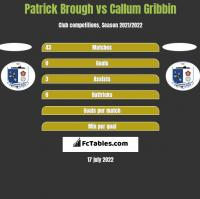 Patrick Brough vs Callum Gribbin h2h player stats