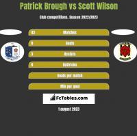 Patrick Brough vs Scott Wilson h2h player stats